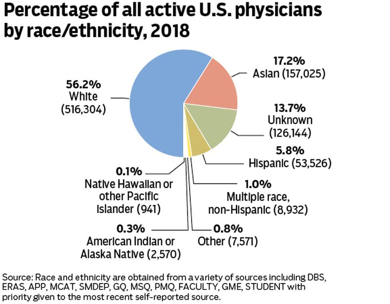 More health care professionals of color in the medical field may help reduce the level of implicit biases in the profession, experts say. But that could take decades, as there's a major gap between the number of white physicians compared to  Black doctors. Staff/Mark Freistedt