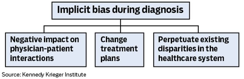 Implicit bias during diagnosis can affect patients' health care. Staff/Mark Freistedt